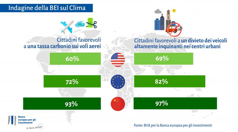 Indagine della BEI sul Clima